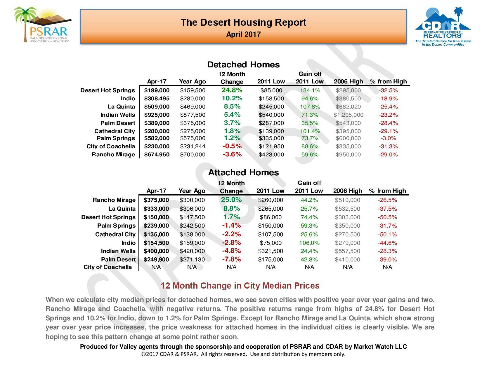 April 2017 Desert Housing Report-page-003