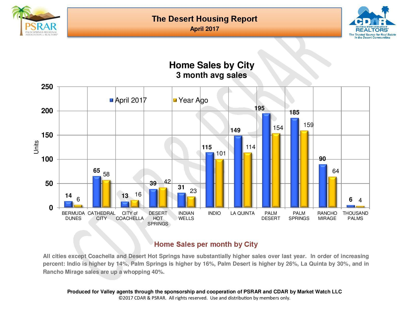 April 2017 Desert Housing Report-page-006