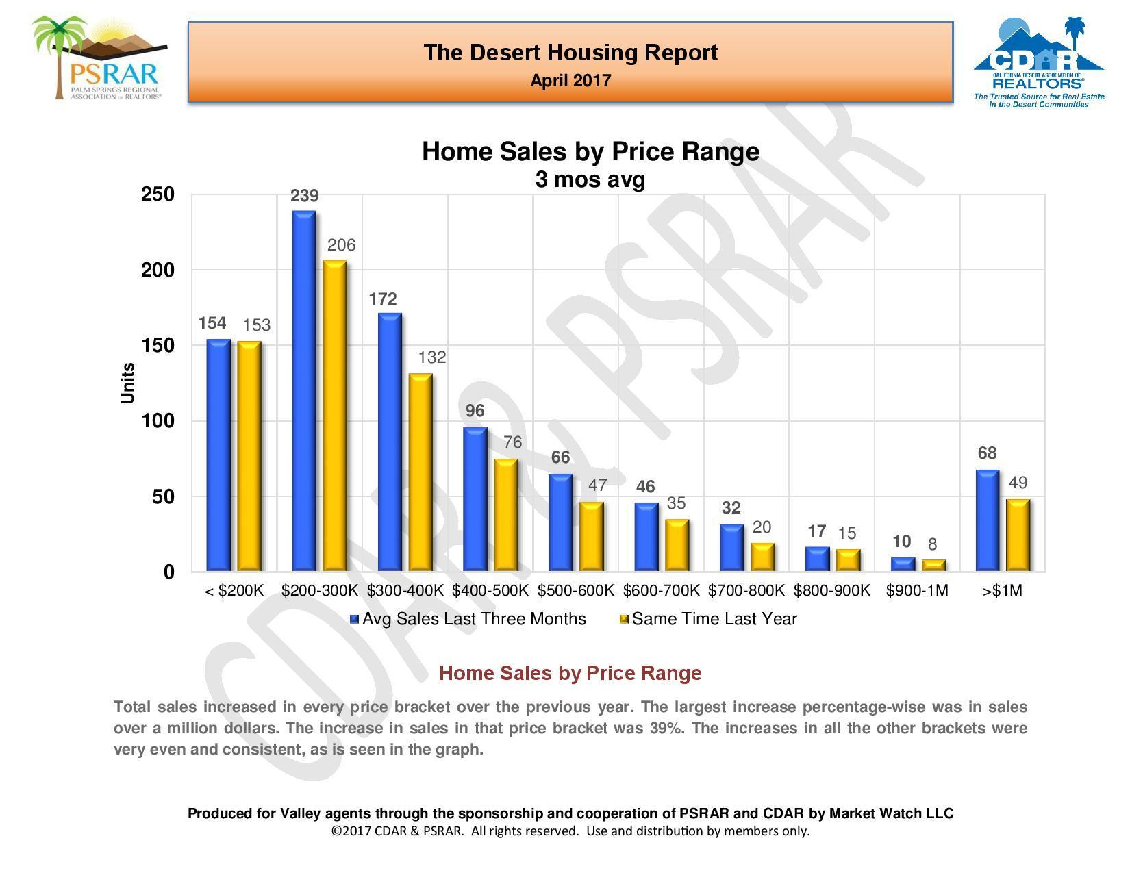 April 2017 Desert Housing Report-page-007