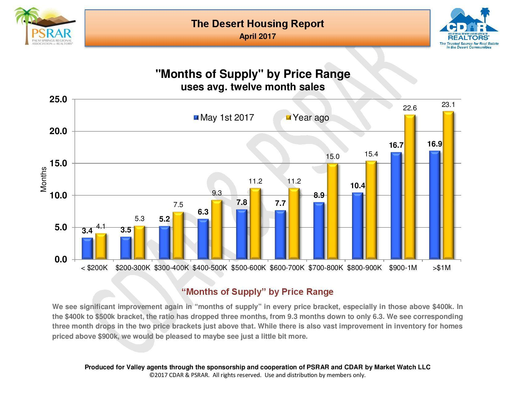 April 2017 Desert Housing Report-page-010
